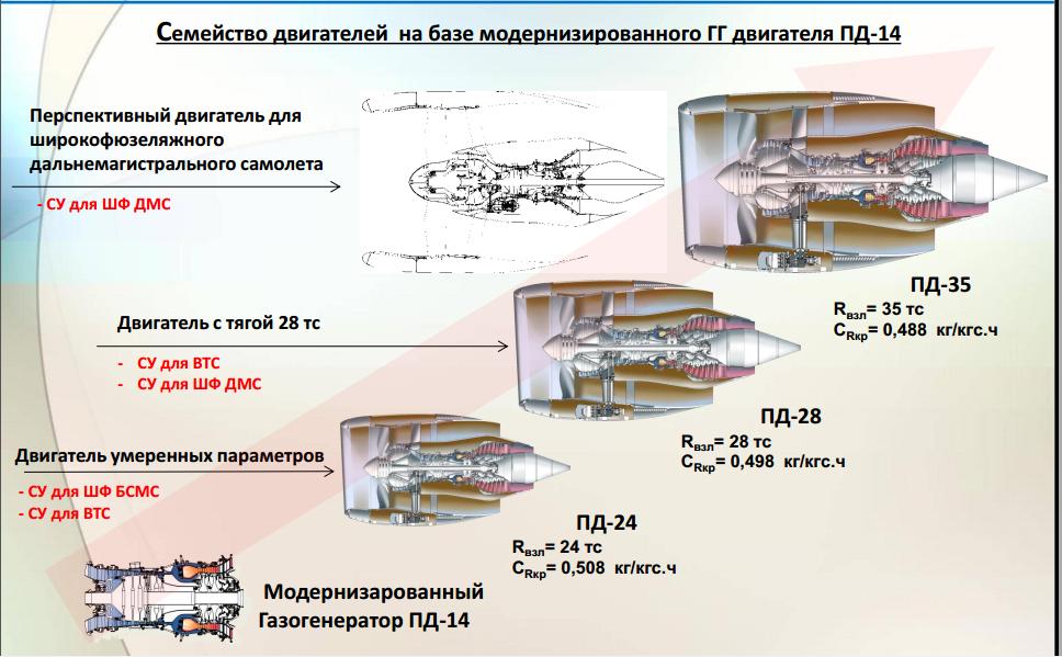 180 млрд на создание ПД-35 самого амбициозного проекта за всю историю российского авиастроения